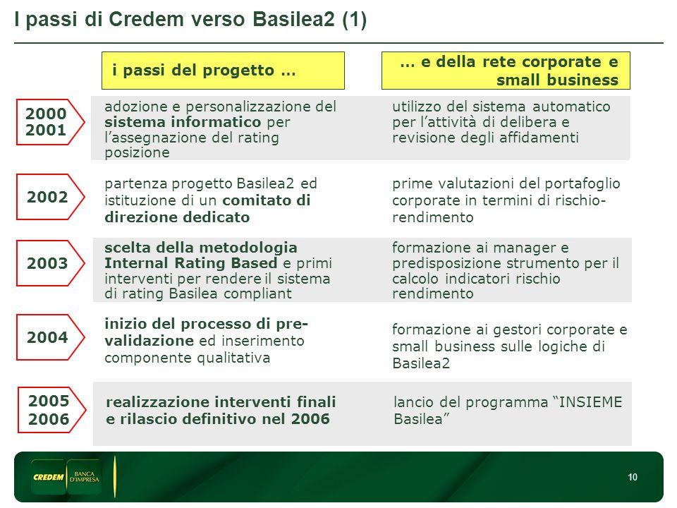 10 I passi di Credem verso Basilea2 (1) 2000 2001 adozione e personalizzazione del sistema informatico per lassegnazione del rating posizione utilizzo