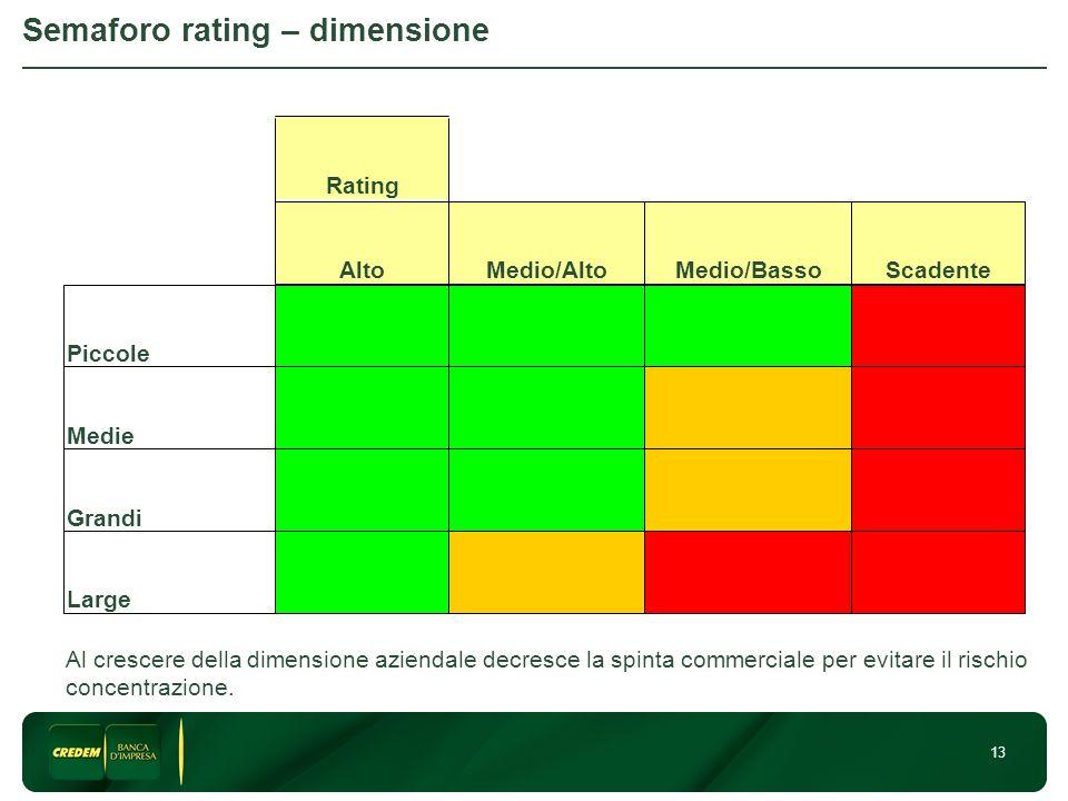 13 Semaforo rating – dimensione Large Grandi Medie Piccole ScadenteMedio/BassoMedio/AltoAlto Rating Al crescere della dimensione aziendale decresce la spinta commerciale per evitare il rischio concentrazione.