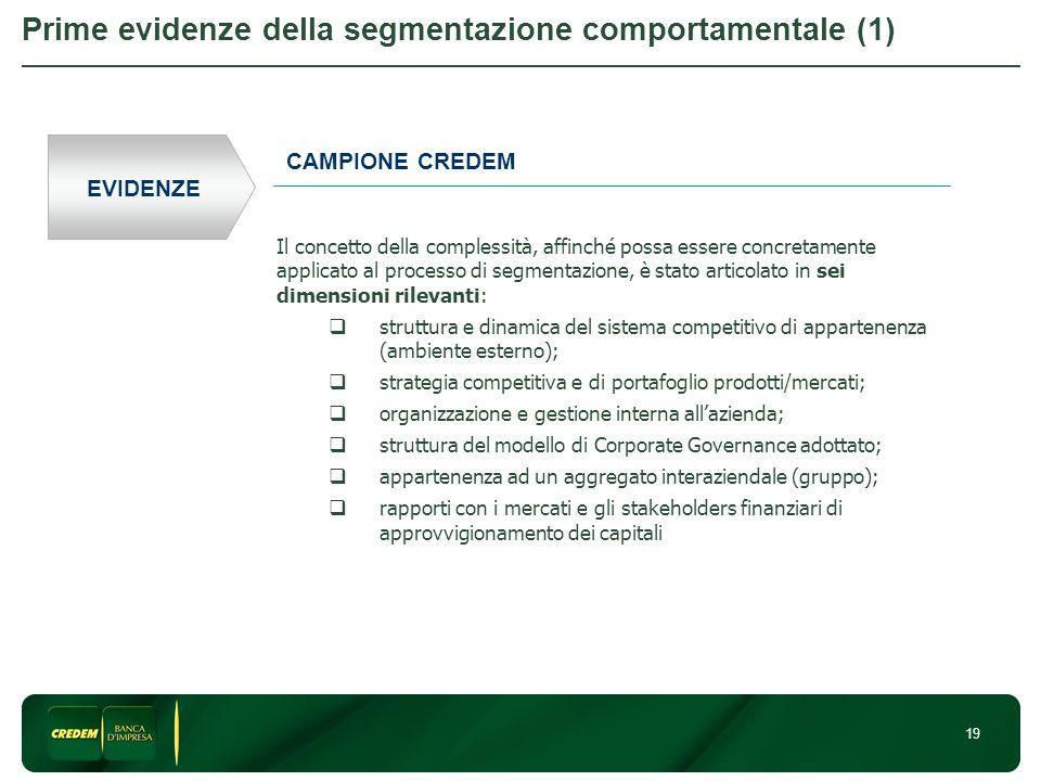 19 Prime evidenze della segmentazione comportamentale (1) EVIDENZE CAMPIONE CREDEM Il concetto della complessità, affinché possa essere concretamente