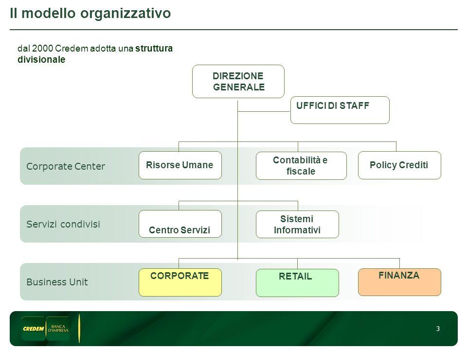 3 Il modello organizzativo Business Unit DIREZIONE GENERALE Corporate Center Servizi condivisi UFFICI DI STAFF Centro Servizi Sistemi Informativi Policy Crediti Contabilità e fiscale Risorse Umane RETAIL CORPORATE FINANZA dal 2000 Credem adotta una struttura divisionale