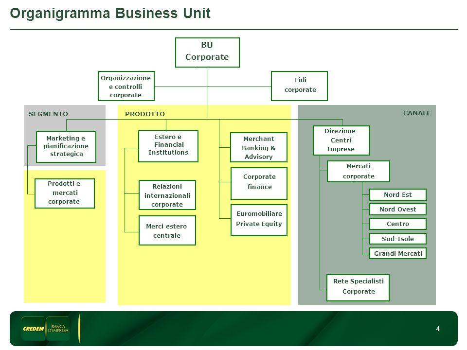 4 Organigramma Business Unit Estero e Financial Institutions BU Corporate Relazioni internazionali corporate Merchant Banking & Advisory Merci estero