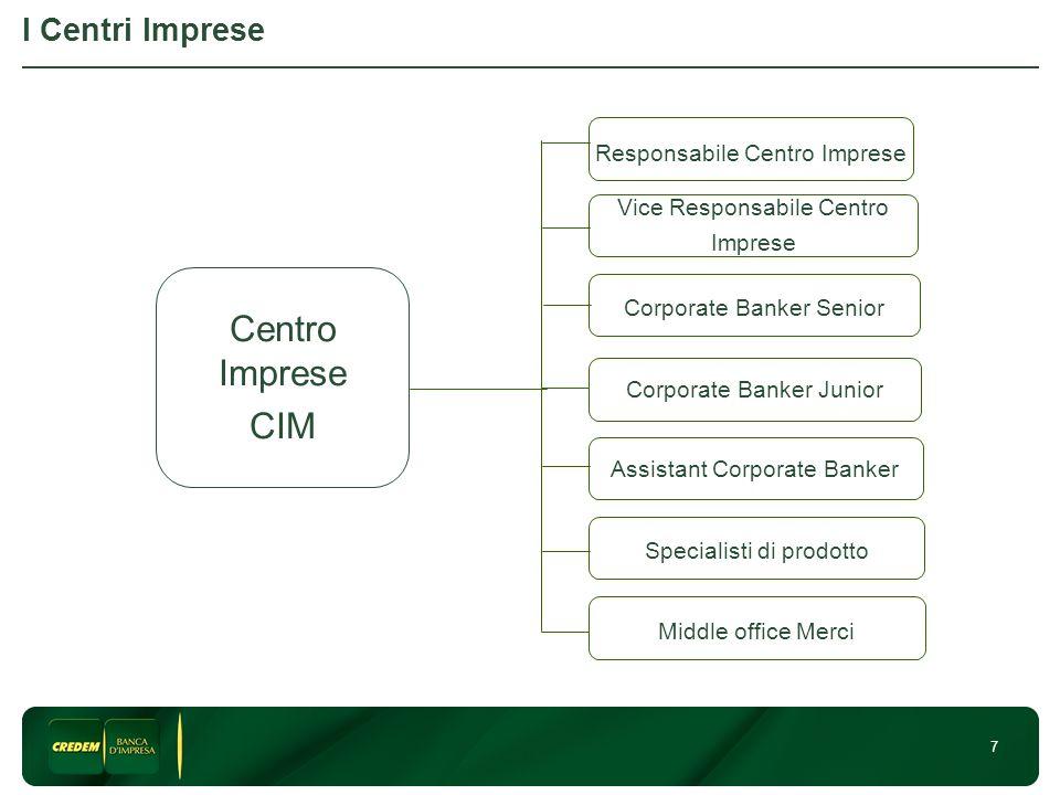 7 I Centri Imprese Responsabile Centro Imprese Corporate Banker Senior Corporate Banker Junior Specialisti di prodotto Middle office Merci Assistant C