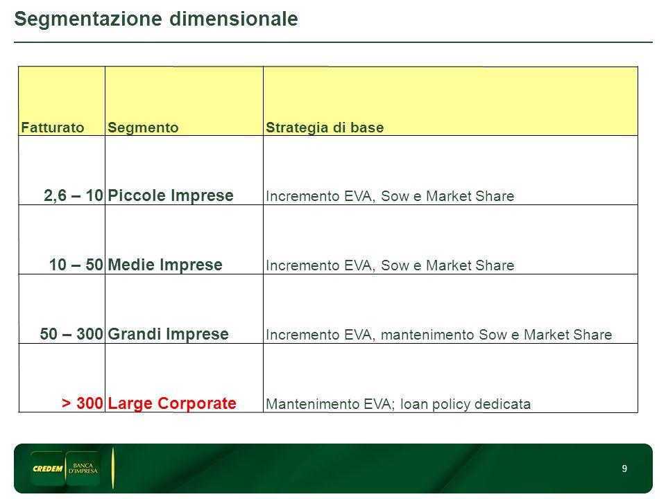 9 Segmentazione dimensionale Mantenimento EVA; loan policy dedicata Large Corporate> 300 Incremento EVA, mantenimento Sow e Market Share Grandi Impres