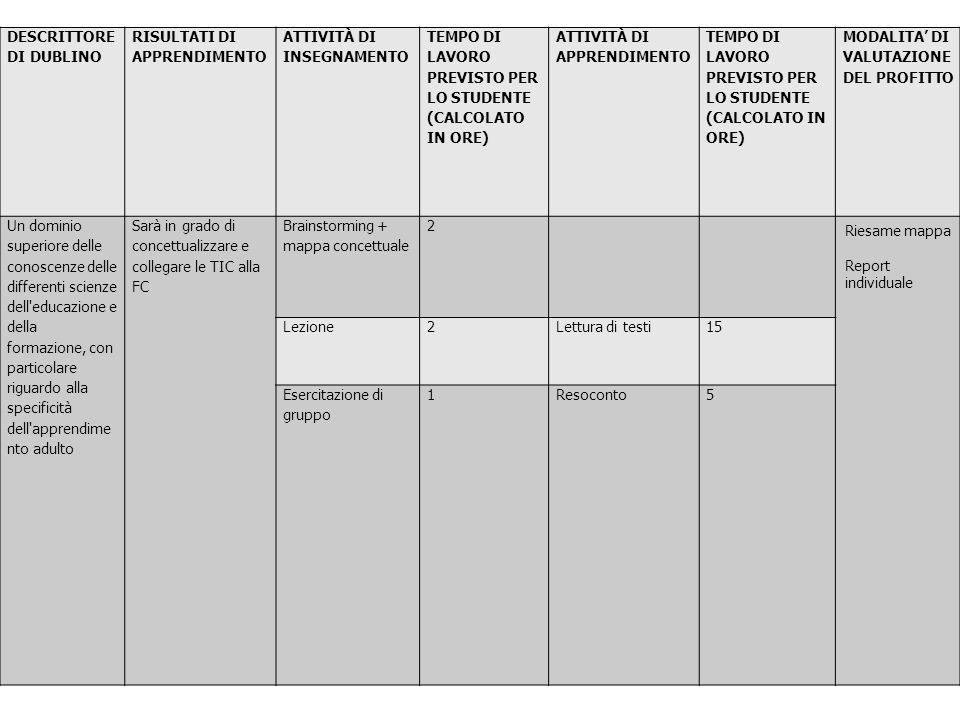 DESCRITTORE DI DUBLINO RISULTATI DI APPRENDIMENTO ATTIVITÀ DI INSEGNAMENTO TEMPO DI LAVORO PREVISTO PER LO STUDENTE (CALCOLATO IN ORE) ATTIVITÀ DI APPRENDIMENTO TEMPO DI LAVORO PREVISTO PER LO STUDENTE (CALCOLATO IN ORE) MODALITA DI VALUTAZIONE DEL PROFITTO Un dominio superiore delle conoscenze delle differenti scienze dell educazione e della formazione, con particolare riguardo alla specificità dell apprendime nto adulto Sarà in grado di concettualizzare e collegare le TIC alla FC Brainstorming + mappa concettuale 2 Riesame mappa Report individuale Lezione2Lettura di testi15 Esercitazione di gruppo 1Resoconto5