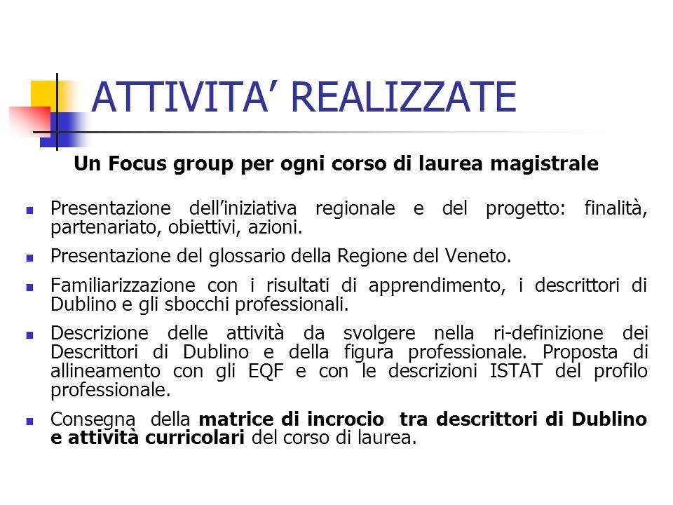 Un Focus group per ogni corso di laurea magistrale Presentazione delliniziativa regionale e del progetto: finalità, partenariato, obiettivi, azioni.