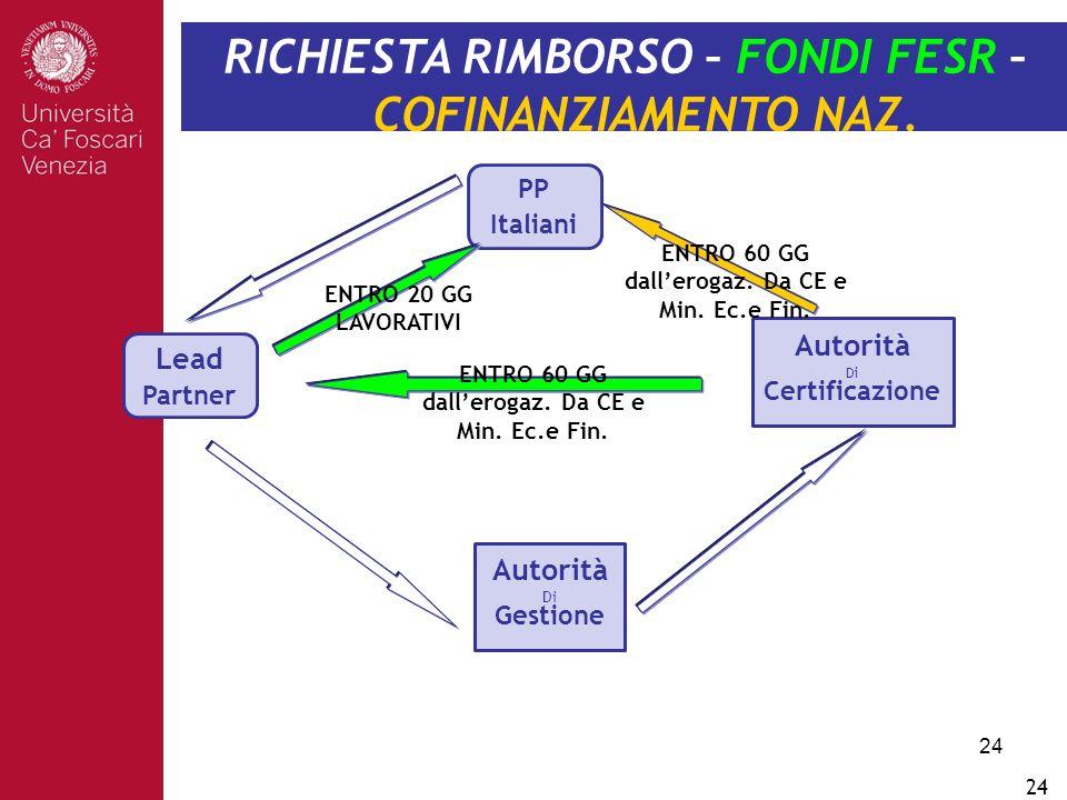 24 Autorità Di Gestione Lead Partner RICHIESTA RIMBORSO – FONDI FESR – COFINANZIAMENTO NAZ.