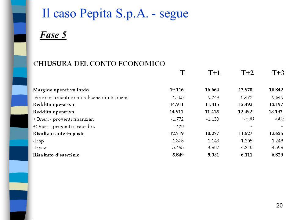 20 Il caso Pepita S.p.A. - segue Fase 5
