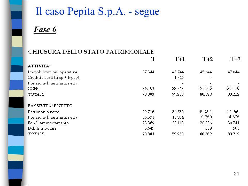 21 Il caso Pepita S.p.A. - segue Fase 6