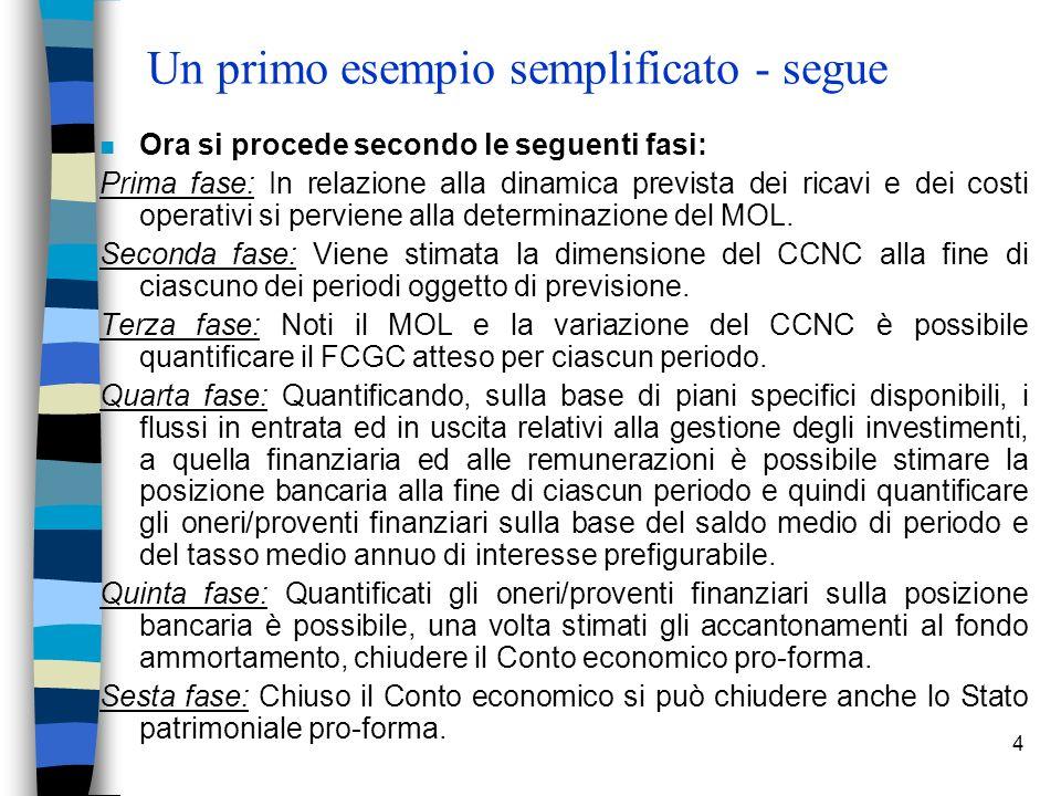 4 Un primo esempio semplificato - segue n Ora si procede secondo le seguenti fasi: Prima fase: In relazione alla dinamica prevista dei ricavi e dei costi operativi si perviene alla determinazione del MOL.