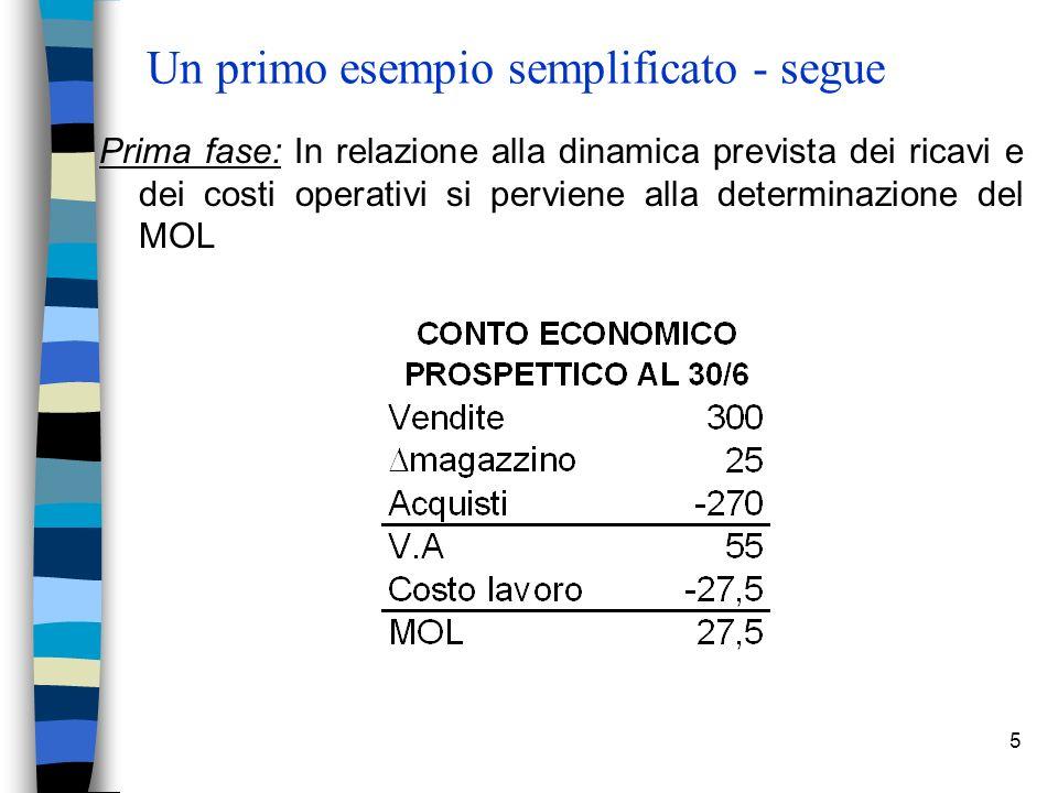 5 Un primo esempio semplificato - segue Prima fase: In relazione alla dinamica prevista dei ricavi e dei costi operativi si perviene alla determinazione del MOL
