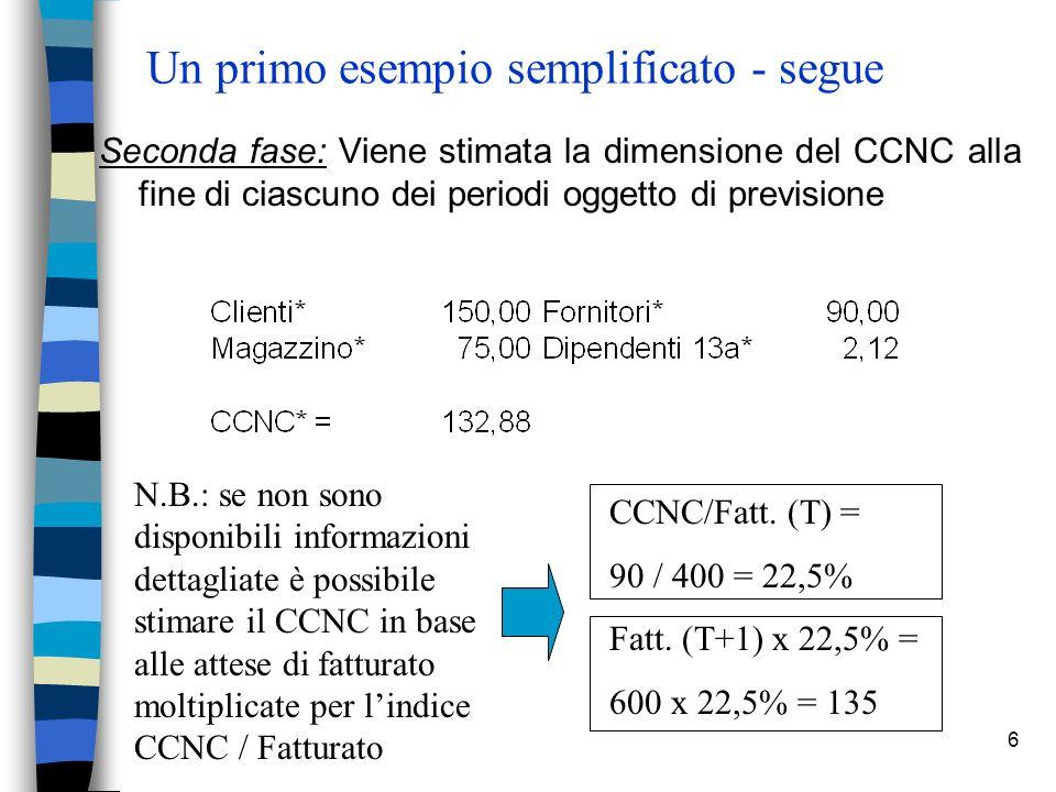 6 Un primo esempio semplificato - segue Seconda fase: Viene stimata la dimensione del CCNC alla fine di ciascuno dei periodi oggetto di previsione N.B.: se non sono disponibili informazioni dettagliate è possibile stimare il CCNC in base alle attese di fatturato moltiplicate per lindice CCNC / Fatturato CCNC/Fatt.