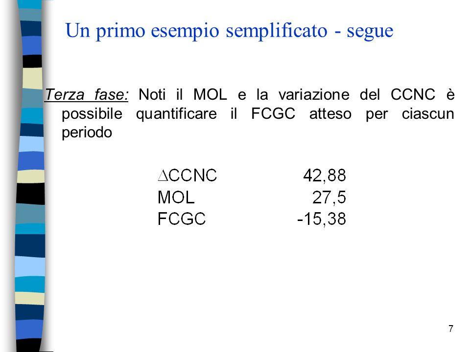 7 Un primo esempio semplificato - segue Terza fase: Noti il MOL e la variazione del CCNC è possibile quantificare il FCGC atteso per ciascun periodo