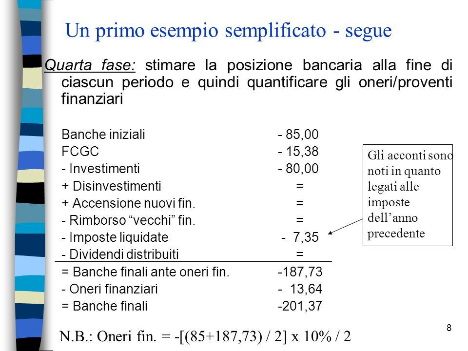 8 Un primo esempio semplificato - segue Quarta fase: stimare la posizione bancaria alla fine di ciascun periodo e quindi quantificare gli oneri/proventi finanziari Banche iniziali- 85,00 FCGC- 15,38 - Investimenti- 80,00 + Disinvestimenti = + Accensione nuovi fin.