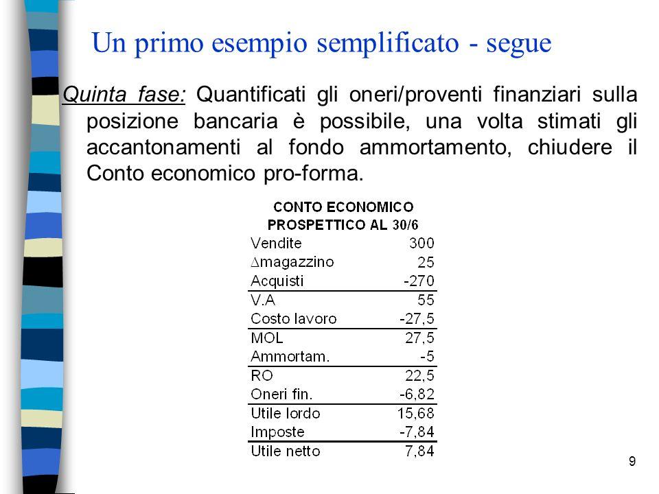 9 Un primo esempio semplificato - segue Quinta fase: Quantificati gli oneri/proventi finanziari sulla posizione bancaria è possibile, una volta stimati gli accantonamenti al fondo ammortamento, chiudere il Conto economico pro-forma.