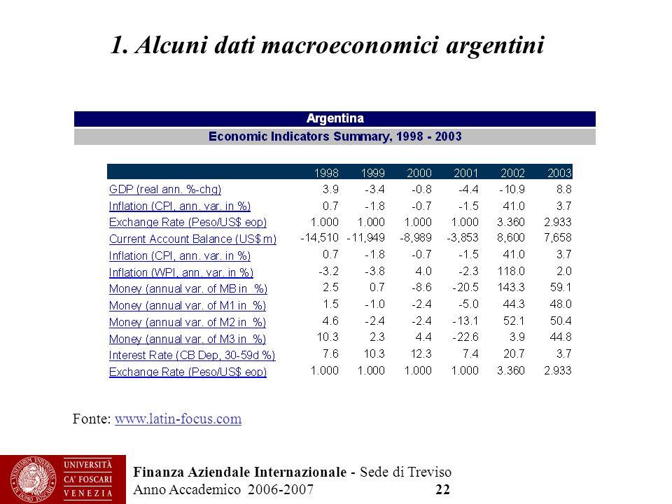 Finanza Aziendale Internazionale - Sede di Treviso Anno Accademico 2006-2007 22 1. Alcuni dati macroeconomici argentini Fonte: www.latin-focus.com