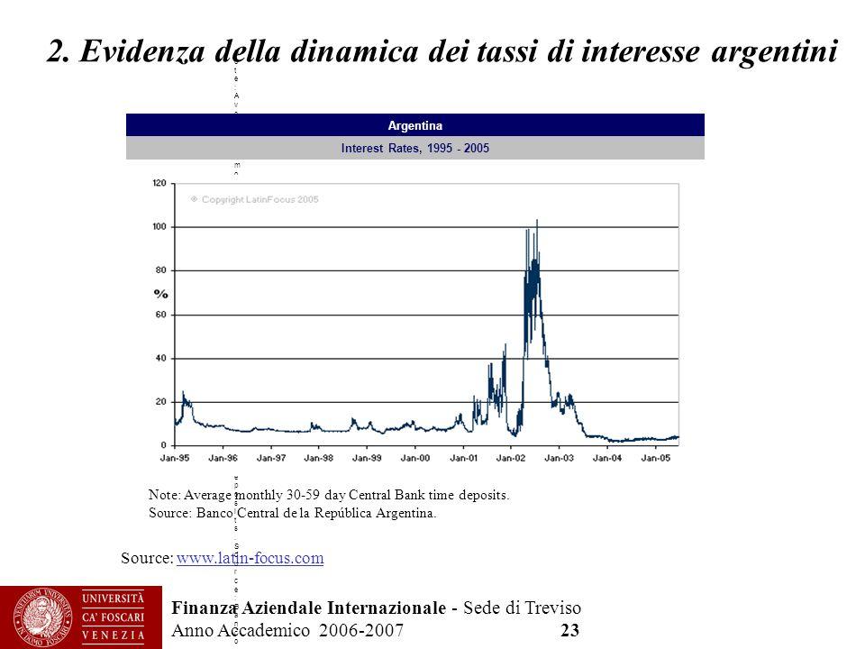 Finanza Aziendale Internazionale - Sede di Treviso Anno Accademico 2006-2007 23 2. Evidenza della dinamica dei tassi di interesse argentini Source: ww