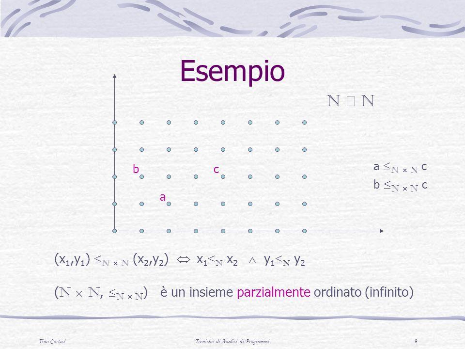 Tino CortesiTecniche di Analisi di Programmi 10 Composizione di ordini parziali Unione disgiunta Dati due ordini parziali ( P, p ) ed ( T, t ), lunione disgiunta ( P T, P T ) ha come elementi {x   x P oppure x T } Lordine parziale: x P T y x,y P e x P y oppure x,y t e x t y