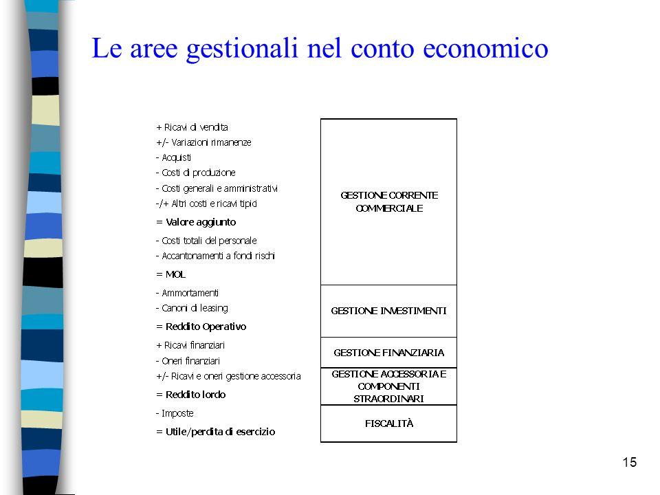 15 Le aree gestionali nel conto economico
