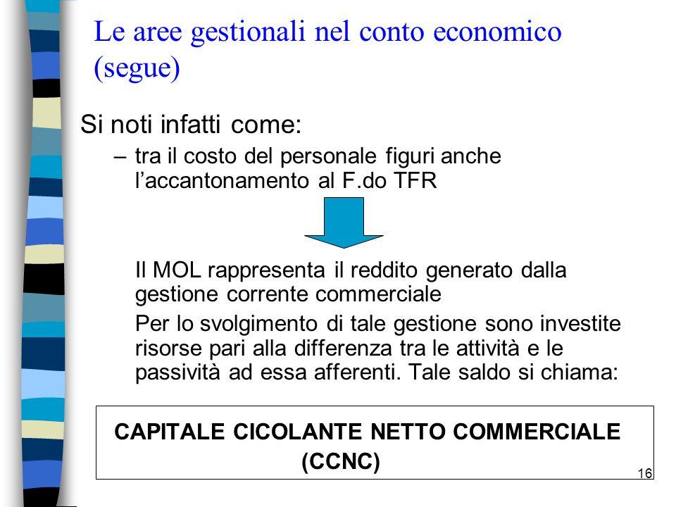 16 Le aree gestionali nel conto economico (segue) Si noti infatti come: –tra il costo del personale figuri anche laccantonamento al F.do TFR Il MOL ra