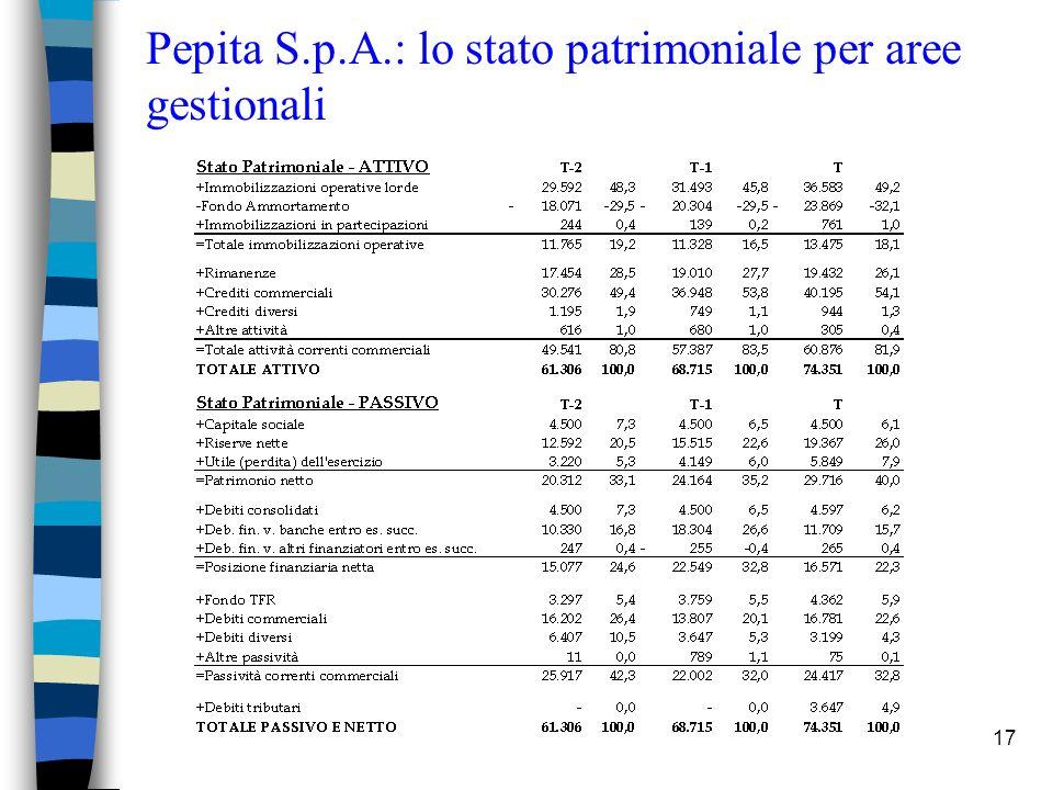 17 Pepita S.p.A.: lo stato patrimoniale per aree gestionali