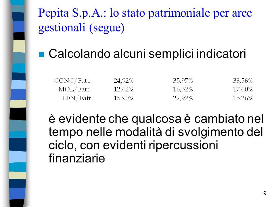 19 Pepita S.p.A.: lo stato patrimoniale per aree gestionali (segue) n Calcolando alcuni semplici indicatori è evidente che qualcosa è cambiato nel tem