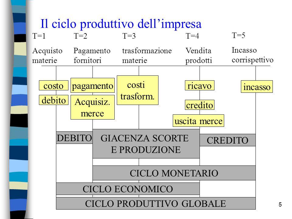 5 Il ciclo produttivo dellimpresa T=1 Acquisto materie T=3 trasformazione materie T=4 Vendita prodotti T=5 Incasso corrispettivo T=2 Pagamento fornito