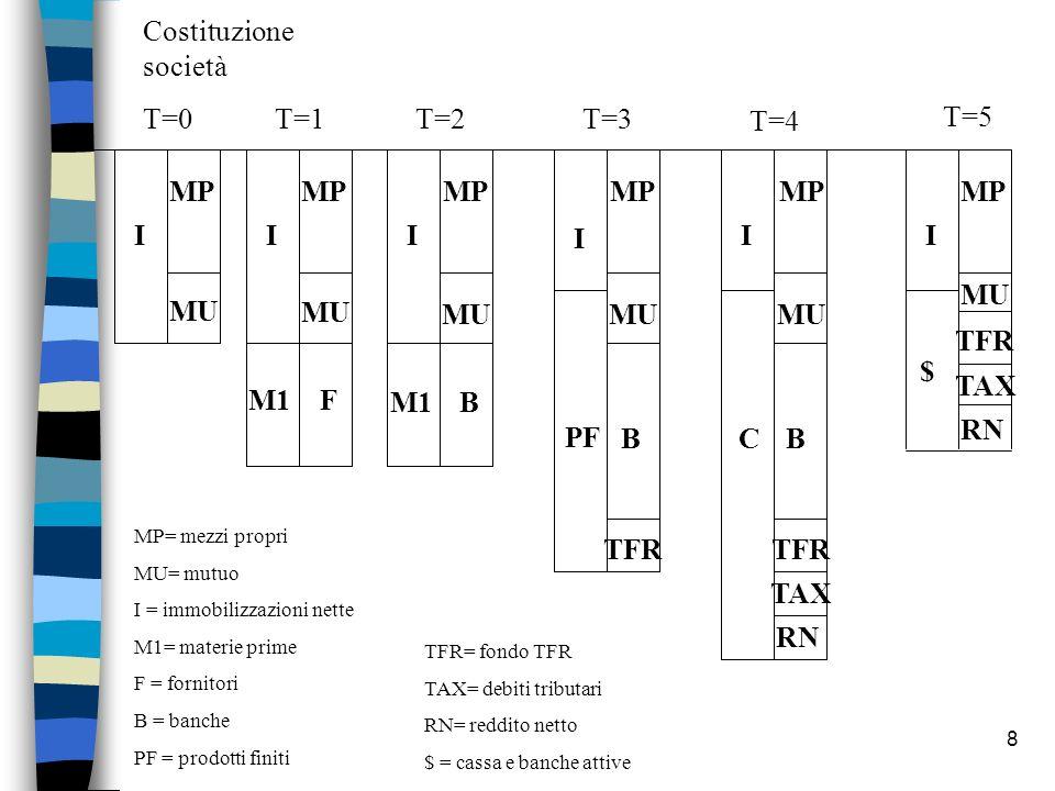 8 T=1T=3 T=4 T=5 T=2 Costituzione società T=0 I MP MU MP MU MP I I III FM1 B PF B TFR CB TAX RN TAX RN TFR $ MP= mezzi propri MU= mutuo I = immobilizz