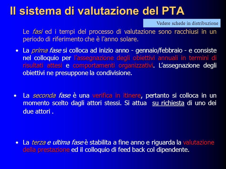 Il sistema di valutazione del PTA fasi Le fasi ed i tempi del processo di valutazione sono racchiusi in un periodo di riferimento che è lanno solare.
