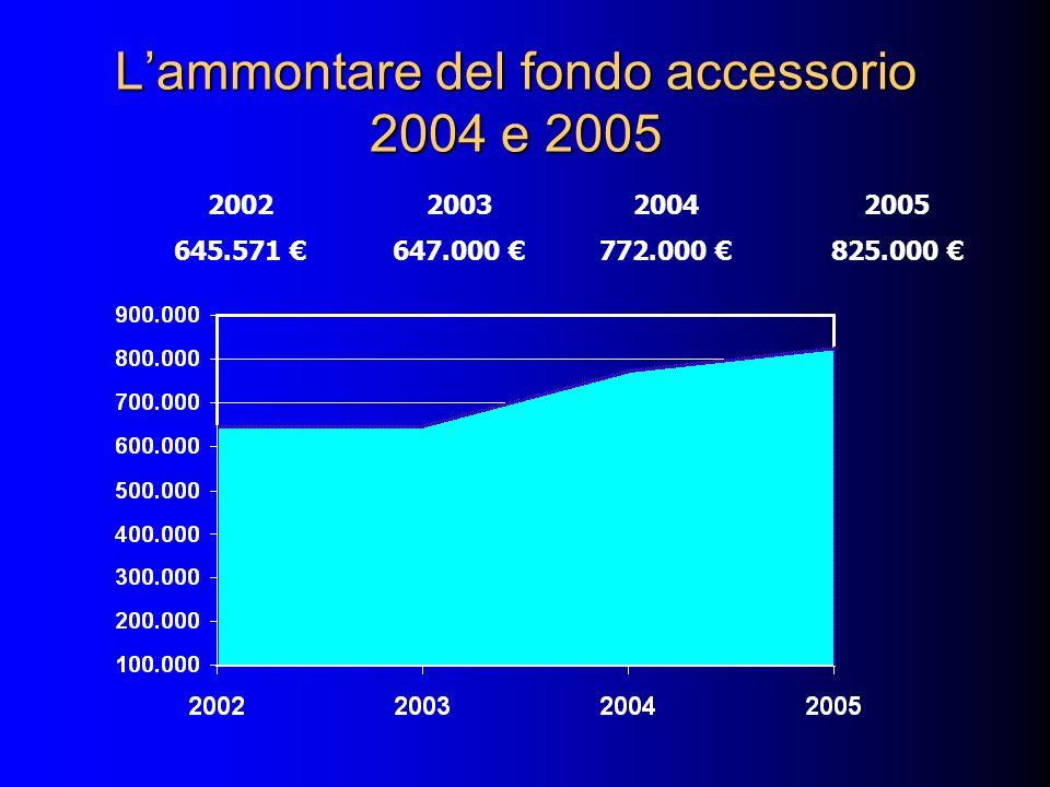 Lammontare del fondo accessorio 2004 e 2005 2002200320042005 645.571 647.000 772.000 825.000