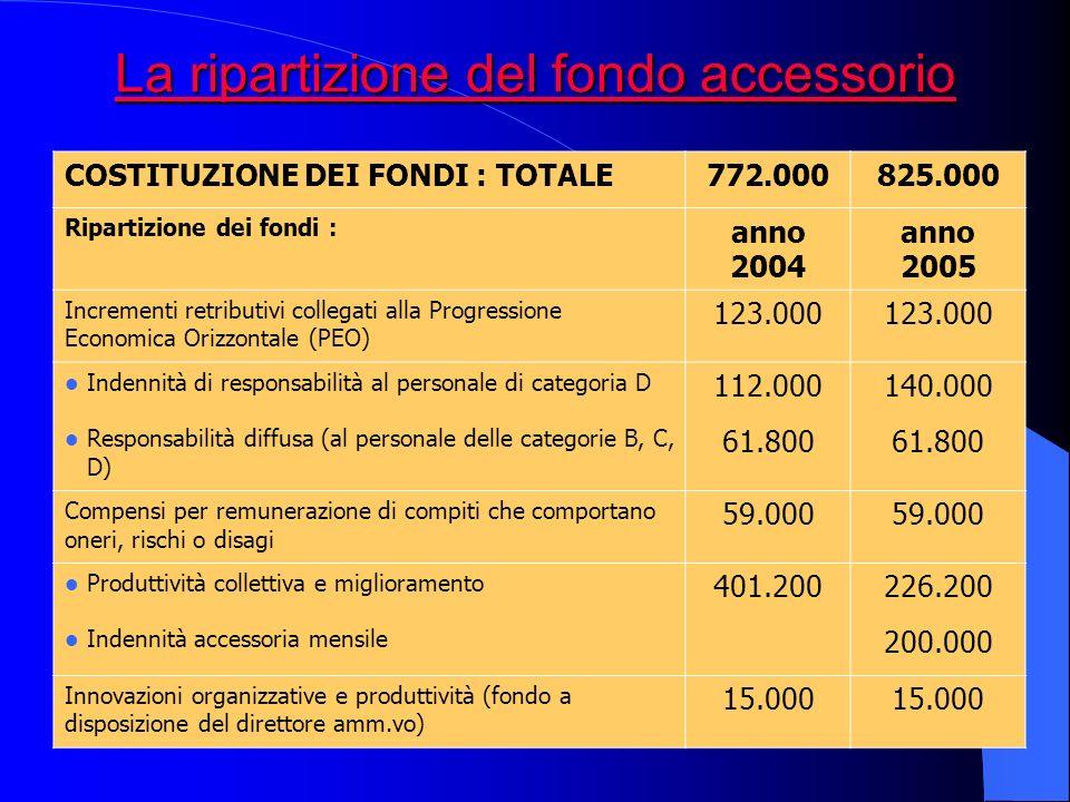 La ripartizione del fondo accessorio La ripartizione del fondo accessorio COSTITUZIONE DEI FONDI : TOTALE772.000825.000 Ripartizione dei fondi : anno 2004 anno 2005 Incrementi retributivi collegati alla Progressione Economica Orizzontale (PEO) 123.000 Indennità di responsabilità al personale di categoria D 112.000140.000 Responsabilità diffusa (al personale delle categorie B, C, D) 61.800 Compensi per remunerazione di compiti che comportano oneri, rischi o disagi 59.000 Produttività collettiva e miglioramento 401.200226.200 Indennità accessoria mensile 200.000 Innovazioni organizzative e produttività (fondo a disposizione del direttore amm.vo) 15.000