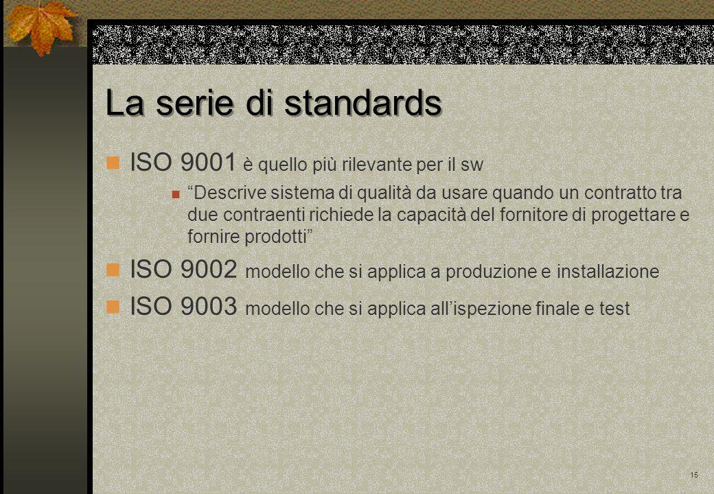 15 La serie di standards ISO 9001 è quello più rilevante per il sw Descrive sistema di qualità da usare quando un contratto tra due contraenti richied