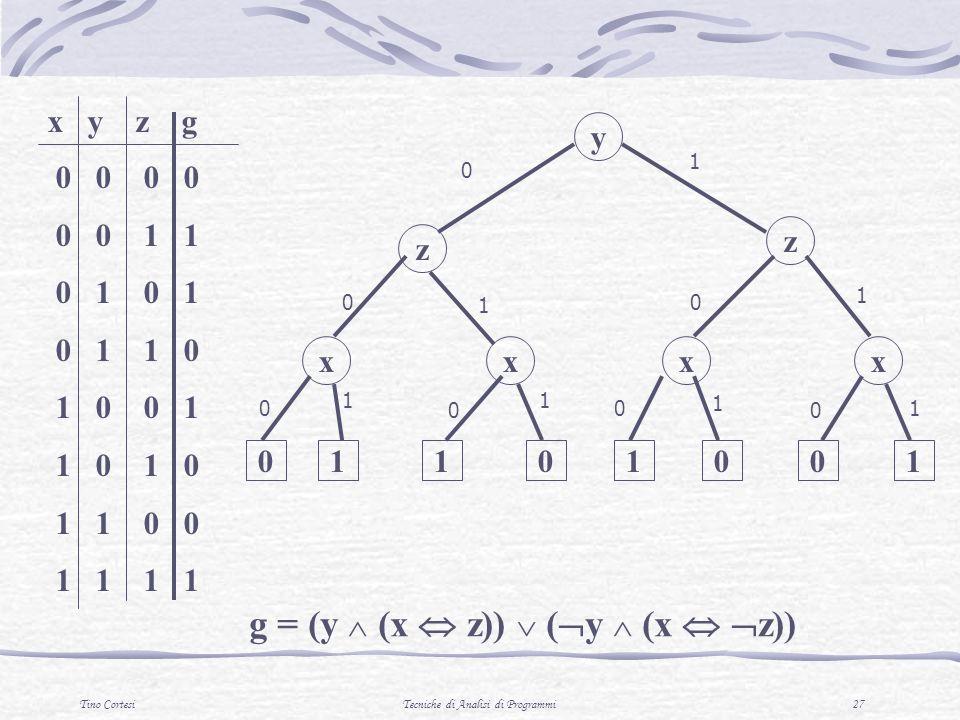 Tino CortesiTecniche di Analisi di Programmi 27 0 0 0 0 0 0 1 1 0 1 0 1 0 1 1 0 1 0 0 1 1 0 1 0 1 1 0 0 1 1 1 1 x y z g y z xx z xx 01101001 g = (y (x z)) ( y (x z)) 0 0 0 0 0 0 1 1 1 1 1 0 11