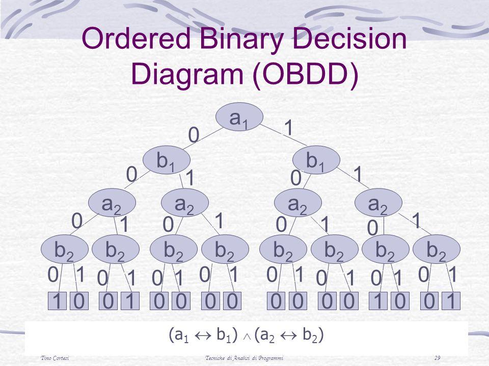 Tino CortesiTecniche di Analisi di Programmi 29 Ordered Binary Decision Diagram (OBDD) (a 1 b 1 ) (a 2 b 2 ) a1a1 b1b1 b1b1 a2a2 a2a2 b2b2 b2b2 b2b2 a2a2 a2a2 b2b2 b2b2 b2b2 b2b2 b2b2 00110000 0 0 0 0 0 0 0 0 00 0 1 1 1 1 1 1 1 1 11 1 00001001 0 00 01 11 1