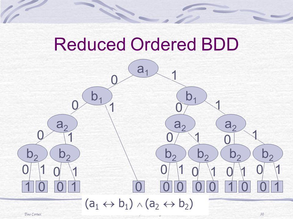 Tino CortesiTecniche di Analisi di Programmi 30 (a 1 b 1 ) (a 2 b 2 ) a1a1 b1b1 b1b1 a2a2 b2b2 b2b2 a2a2 a2a2 b2b2 b2b2 b2b2 b2b2 00110000 0 0 0 0 0 0 0 00 0 1 1 1 1 1 1 1 11 1 01001 0 0 1 1 Reduced Ordered BDD