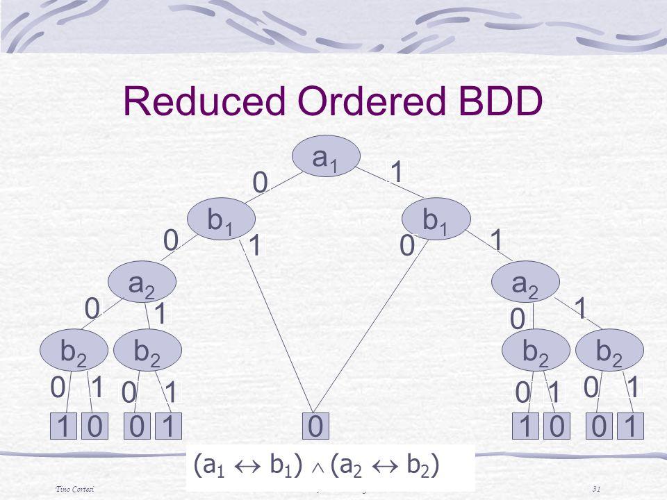 Tino CortesiTecniche di Analisi di Programmi 31 (a 1 b 1 ) (a 2 b 2 ) a1a1 b1b1 b1b1 a2a2 b2b2 b2b2 a2a2 b2b2 b2b2 0011 0 0 0 0 0 0 0 1 1 1 1 1 1 1 01001 0 0 1 1 Reduced Ordered BDD