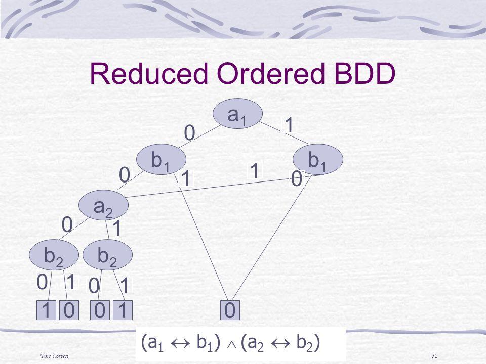 Tino CortesiTecniche di Analisi di Programmi 32 (a 1 b 1 ) (a 2 b 2 ) a1a1 b1b1 b1b1 a2a2 b2b2 b2b2 0 0 0 0 1 1 1 1 01001 0 0 1 1 Reduced Ordered BDD