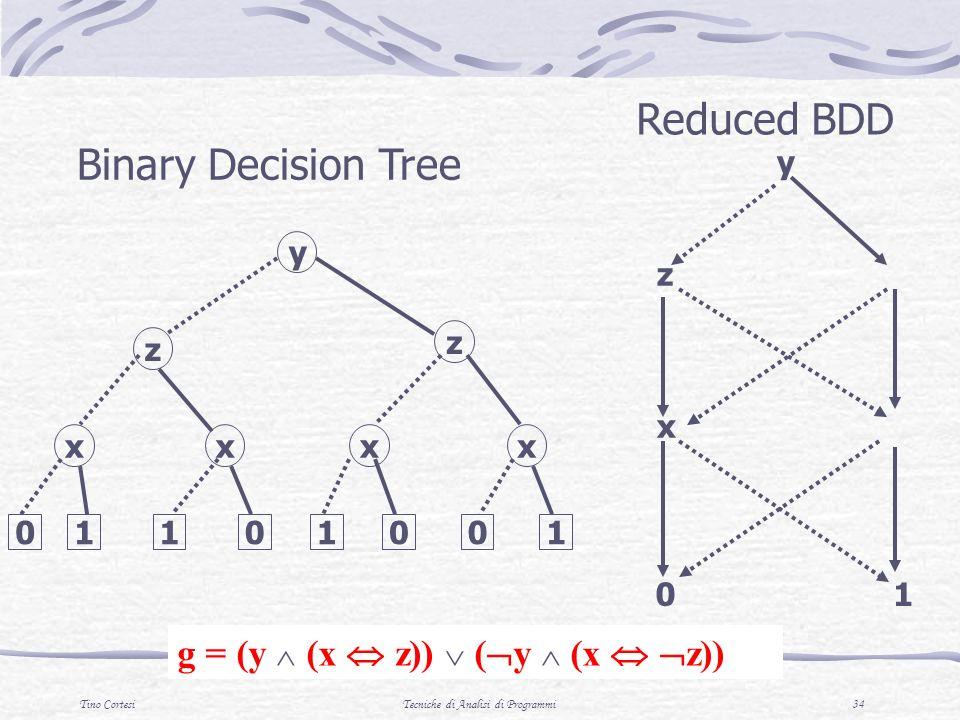 Tino CortesiTecniche di Analisi di Programmi 34 y z x 0 Reduced BDD y z xx z xx 01101001 Binary Decision Tree g = (y (x z)) ( y (x z)) 1