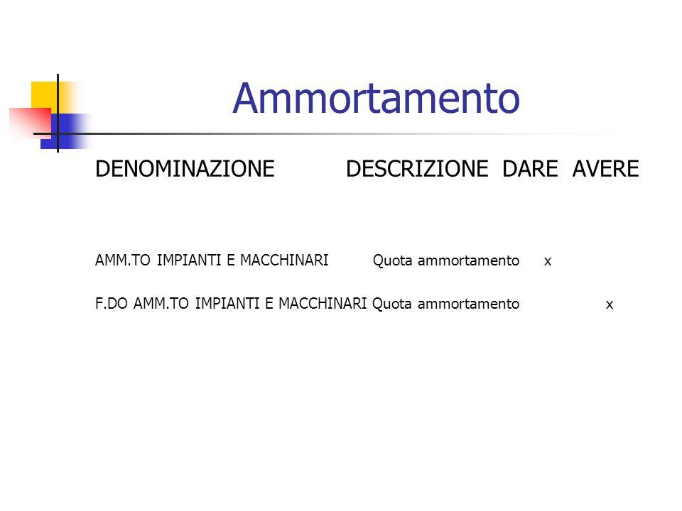 Locazione DENOMINAZIONE DESCRIZIONE DARE AVERE FITTI PASSIVIFattura n.