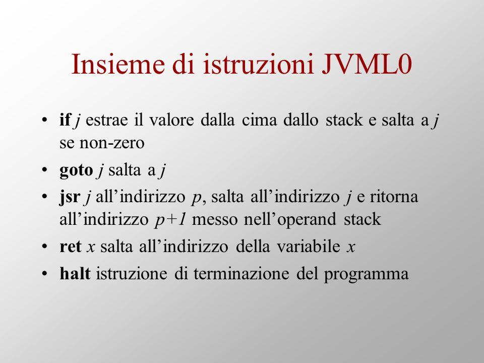 Insieme di istruzioni JVML0 if j estrae il valore dalla cima dallo stack e salta a j se non-zero goto j salta a j jsr j allindirizzo p, salta allindirizzo j e ritorna allindirizzo p+1 messo nelloperand stack ret x salta allindirizzo della variabile x halt istruzione di terminazione del programma