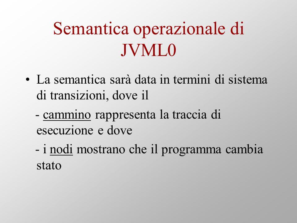 Semantica operazionale di JVML0 La semantica sarà data in termini di sistema di transizioni, dove il - cammino rappresenta la traccia di esecuzione e dove - i nodi mostrano che il programma cambia stato