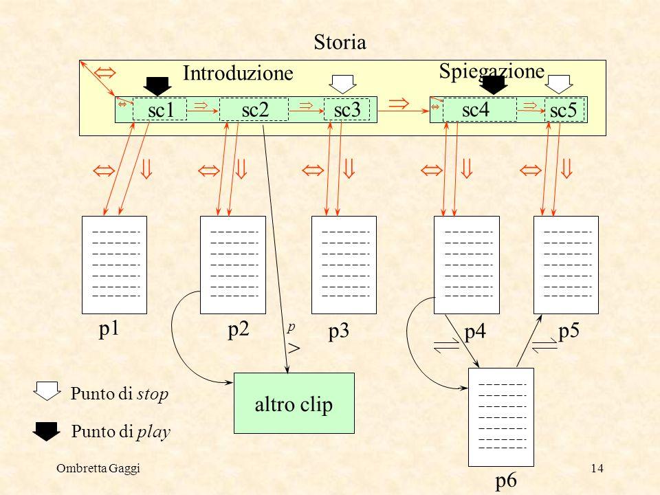 Ombretta Gaggi14 Introduzione Spiegazione Storia p1 p2 p3 p4 p5 sc1 sc4 sc5 p6 Punto di stop Punto di play sc2sc3 altro clip p>p>