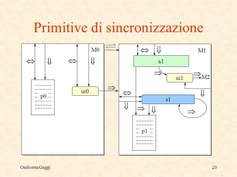 Ombretta Gaggi20 Primitive di sincronizzazione M0 M1 p0 p1 ui0 a1 s1 ui1 M2