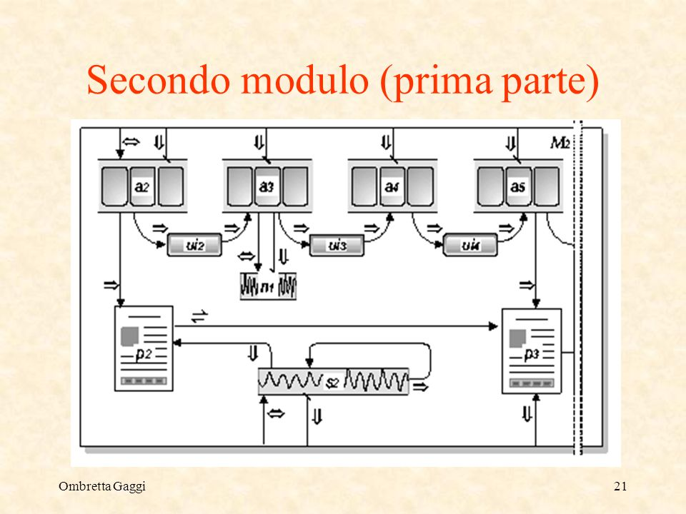 Ombretta Gaggi21 Secondo modulo (prima parte)