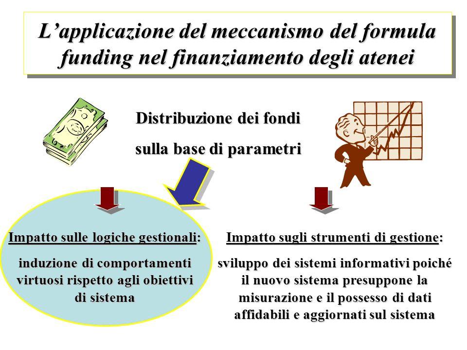 Lapplicazione del meccanismo del formula funding nel finanziamento degli atenei Distribuzione dei fondi sulla base di parametri Impatto sugli strument