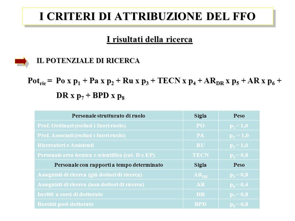 I risultati della ricerca IL POTENZIALE DI RICERCA I CRITERI DI ATTRIBUZIONE DEL FFO Pot ric = Po x p 1 + Pa x p 2 + Ru x p 3 + TECN x p 4 + AR DR x p 5 + AR x p 6 + DR x p 7 + BPD x p 8 DR x p 7 + BPD x p 8 Personale strutturato di ruoloSiglaPeso Prof.
