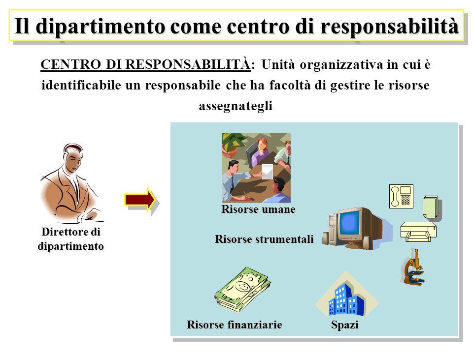 Il dipartimento come centro di responsabilità CENTRO DI RESPONSABILITÀ: Unità organizzativa in cui è identificabile un responsabile che ha facoltà di gestire le risorse assegnategli Direttore di dipartimento Risorse umane Risorse strumentali Spazi Risorse finanziarie