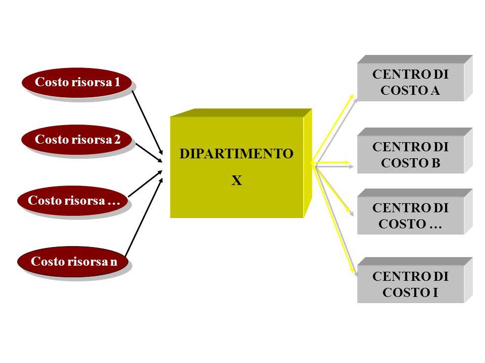 Costo risorsa 1 DIPARTIMENTO X CENTRO DI COSTO A CENTRO DI COSTO B CENTRO DI COSTO I CENTRO DI COSTO … Costo risorsa 2 Costo risorsa … Costo risorsa n