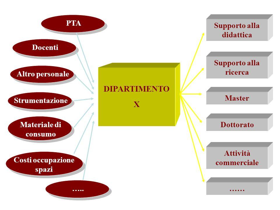 Docenti DIPARTIMENTO X Supporto alla didattica Supporto alla ricerca Dottorato Master Altro personale Strumentazione Materiale di consumo Costi occupa