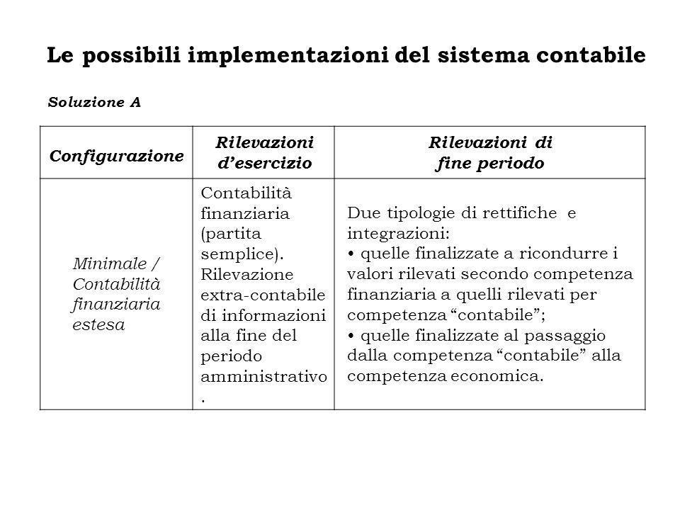 Configurazione Rilevazioni desercizio Rilevazioni di fine periodo Minimale / Contabilità finanziaria estesa Contabilità finanziaria (partita semplice)
