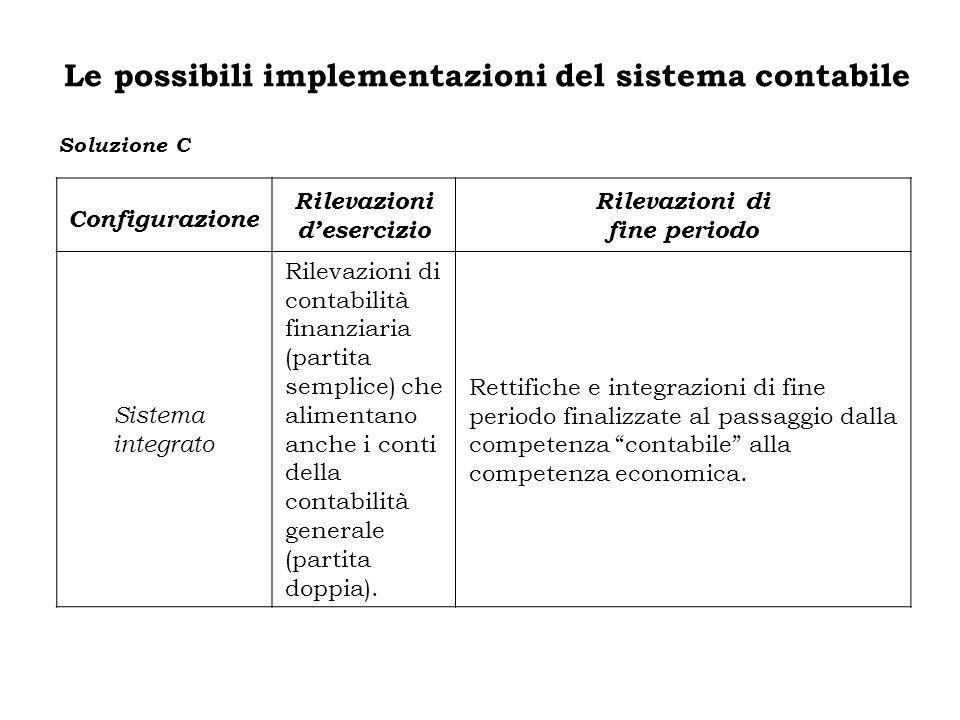 Configurazione Rilevazioni desercizio Rilevazioni di fine periodo Sistema integrato Rilevazioni di contabilità finanziaria (partita semplice) che alim
